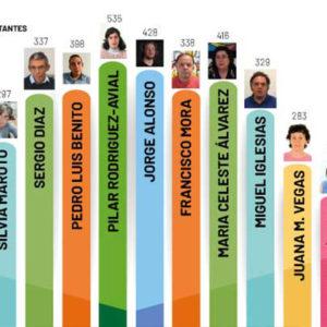 ¡Enhorabuena a Pilar, Sergio y Roland por sus grandes resultados en las elecciones al Comité Autonómico de Representantes!